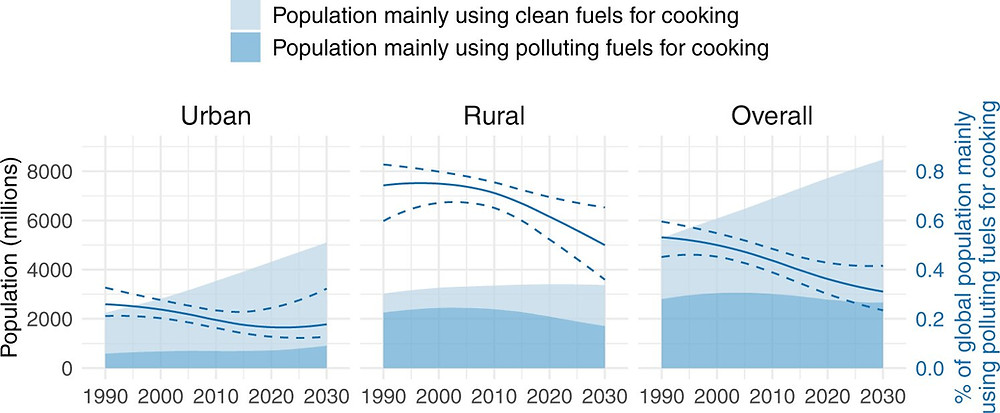 Global use of clean and polluting fuels as the main fuel for cooking. Estimated (posterior median) global populations mainly using clean and polluting fuels for cooking (shaded area), shown alongside the estimated (posterior median) percentage of the global population mainly cooking with polluting fuels (solid line), with 95% posterior uncertainty intervals (dotted lines). Credit: DOI: 10.1038/s41467-021-26036-x