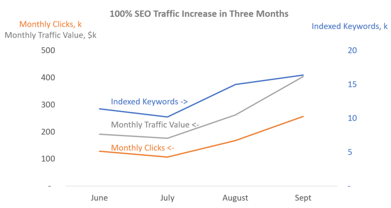 100% SEO traffic increase in 3 months