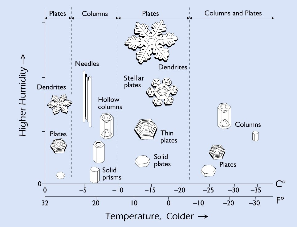 Kenneth G. Libbrecht's Snow Crystal Morphology Diagram