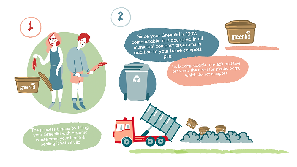 Greenlid's 100% compostable and biodegradable products