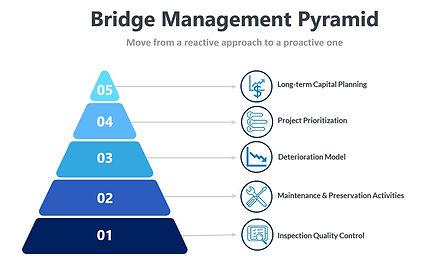bridge management pyramid