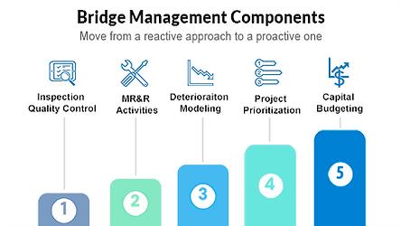bridge-management-components.png
