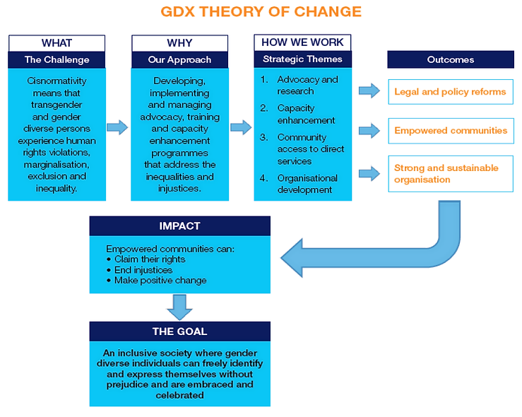 Theory of Change Diagram.png