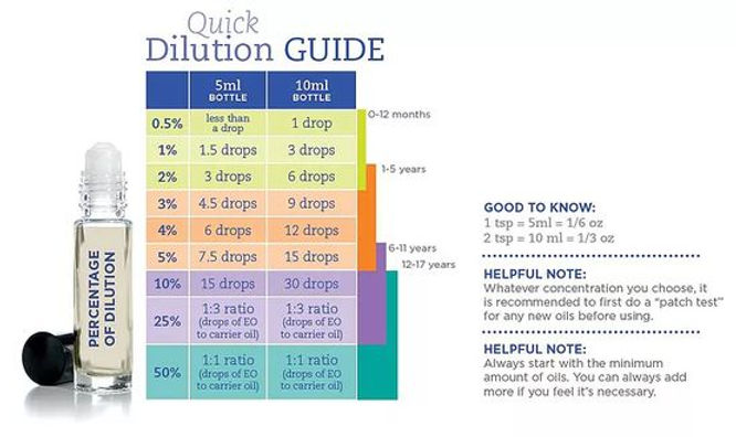 Quick Dilution Guide