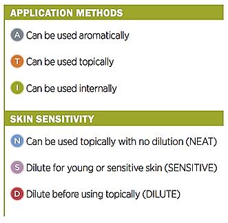 Applicatin Methods