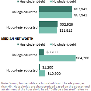 Financial Freedom Without Student Debt