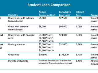 College Student Loans are Limited for Students from Working Wealthy Households