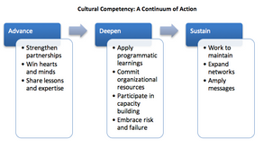 Maintaining Cultural Competency