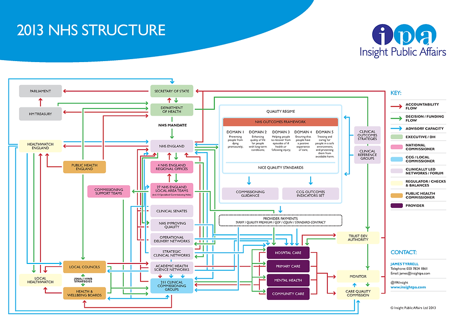 nhs structure.png
