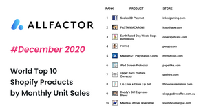 World Top 10 Shopify Products by Monthly Unit Sales | December 2020