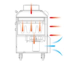 空氣清淨機 (針對粉塵)