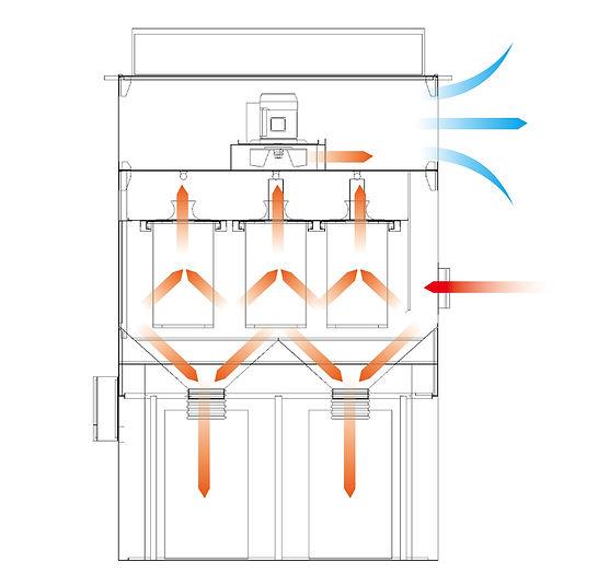 石磨研磨集塵設備 (加侖桶式)