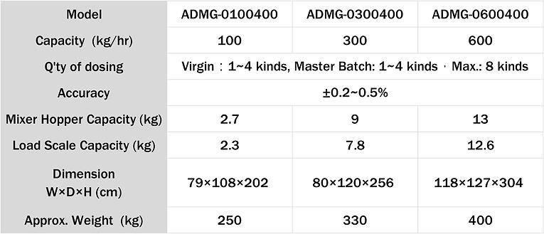 Gravimetric Auto Dosing & Mixing System(ADMG)