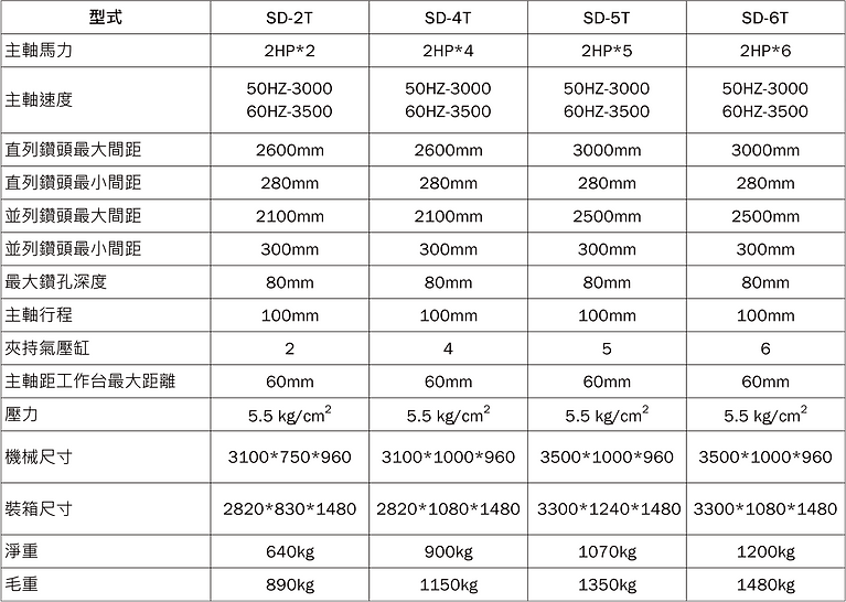 SD‐2T~ 6T系列 多軸鑽孔機