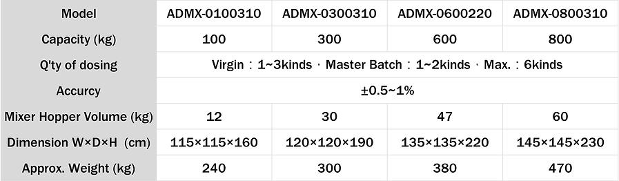 Volumetric Auto Dosing & Mixing System (ADMX)