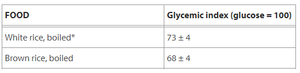 Glycemic Index (GI) Comparison