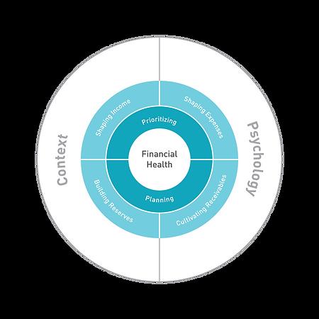 FinancialHealthModel_Two.png
