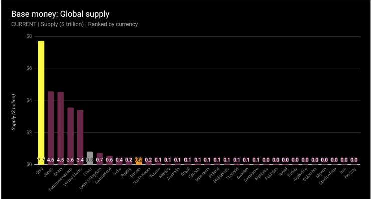 Bitcoin deixa o Real para trás e se torna a 9ª maior moeda do mundo