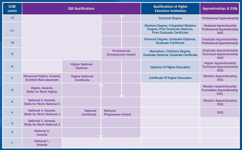SCQF framework.JPG