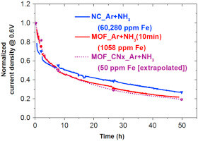 Is iron involved in the lack of stability of Fe/N/C electrocatalysts used to reduce oxygen at the ca