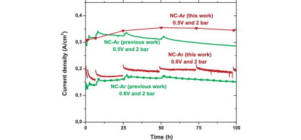 Activity and stability in proton exchange membrane fuel cells of iron-based cathode catalysts synthe