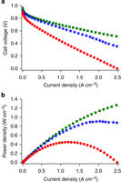 Iron-based cathode catalyst with enhanced power density in polymer electrolyte membrane fuel cells