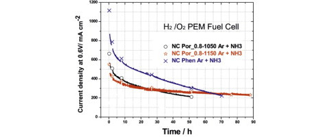 Activity, Performance, and Durability for the Reduction of Oxygen in PEM Fuel Cells, of Fe/N/C Elect