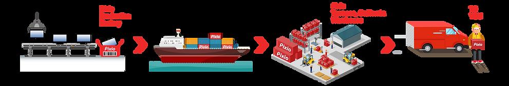Pixio process_US.png