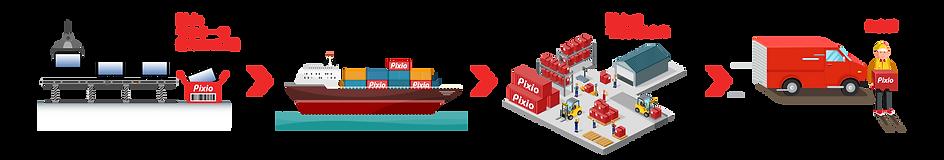 Pixio process_JP.png