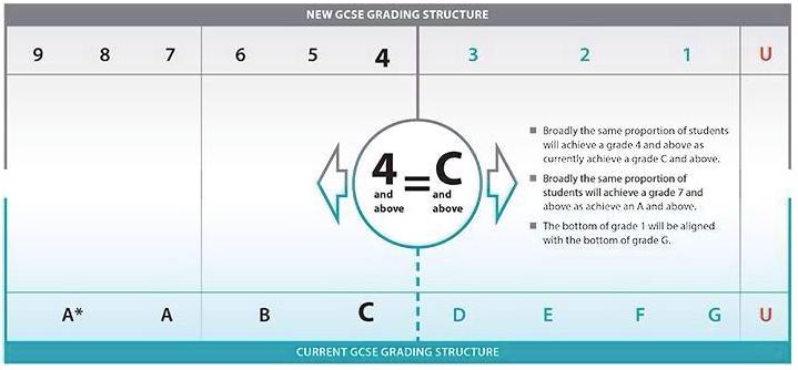 GCSE 9-1 grades explained