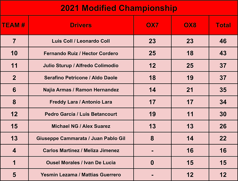 2021 Modified Championship.png