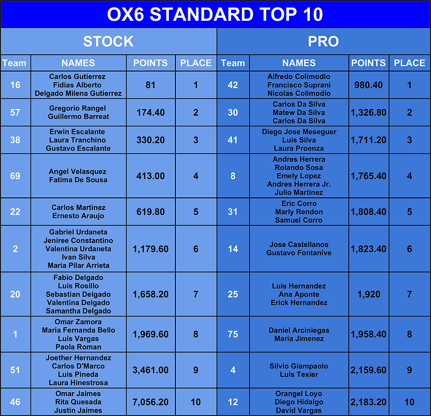 OX6 STD Top 10 Final Results.png