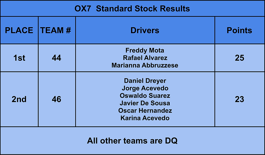 OX7 STD Stock  Results.png