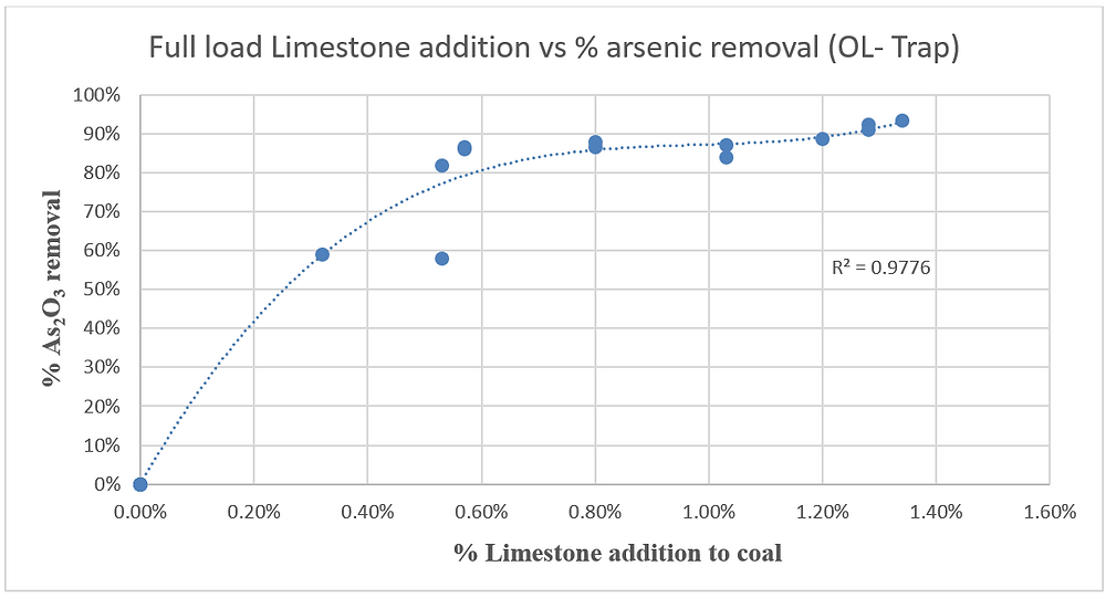 Limestone Addition vs. Vapor-phase Arsenic Removal