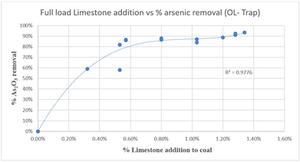 Limestone Addition vs. Vapor-phase Arsenic Removal