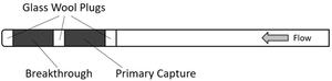 Standard Method 30B Sorbent Trap