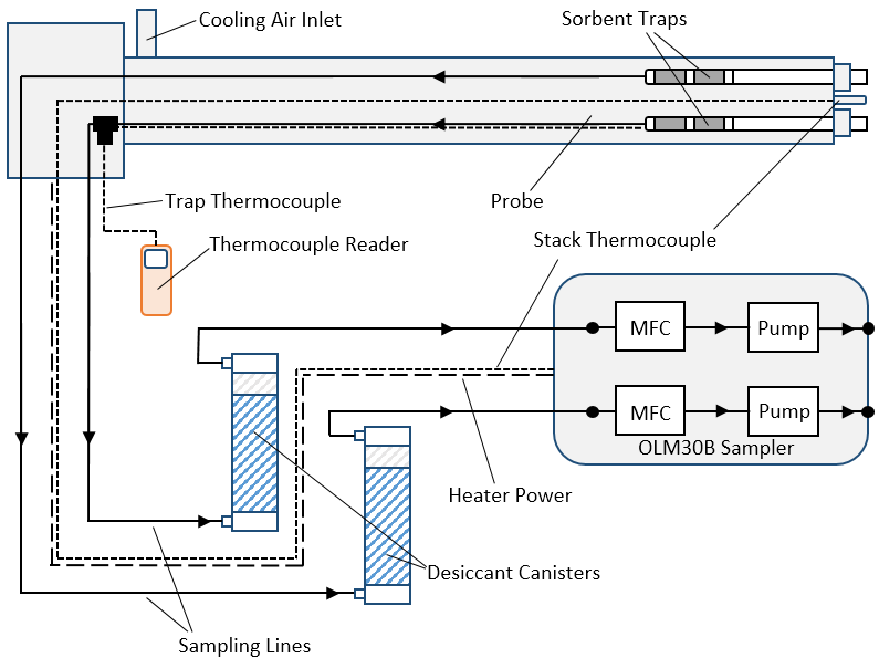 OLM30B Sorbent Trap Sampling System