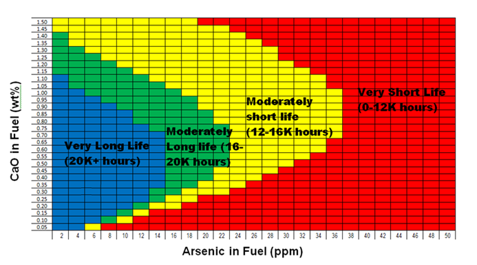 Catalyst Life as a Function of CaO and Arsenic in Fuel