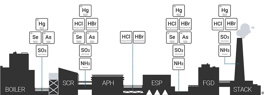 Sorbent Trap Application Diagram