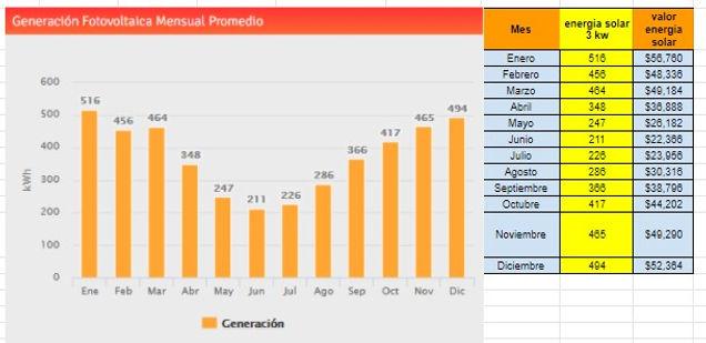 grafico de valor kw mensual 3kw.jpg