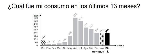 inicio grafico de consumo electrico.jpg