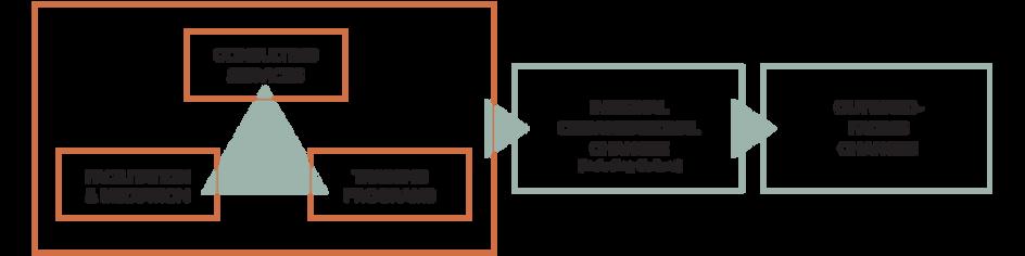Surgo-servicesdiagram2.png