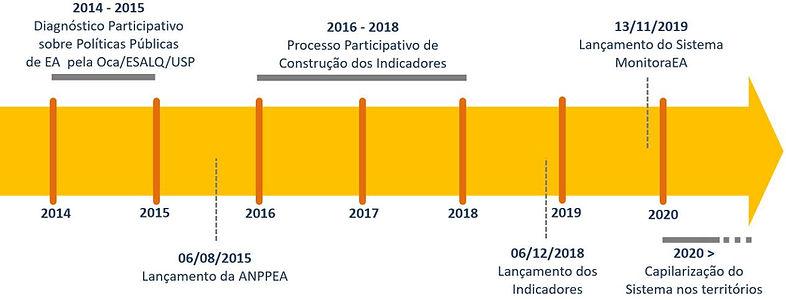 Linha do tempo_MonitoraEA.JPG