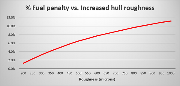 Fuel penalty vs roughness (English).png