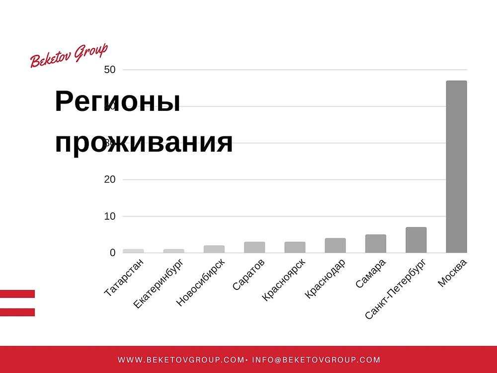 Карьерное консультирование Beketov Group