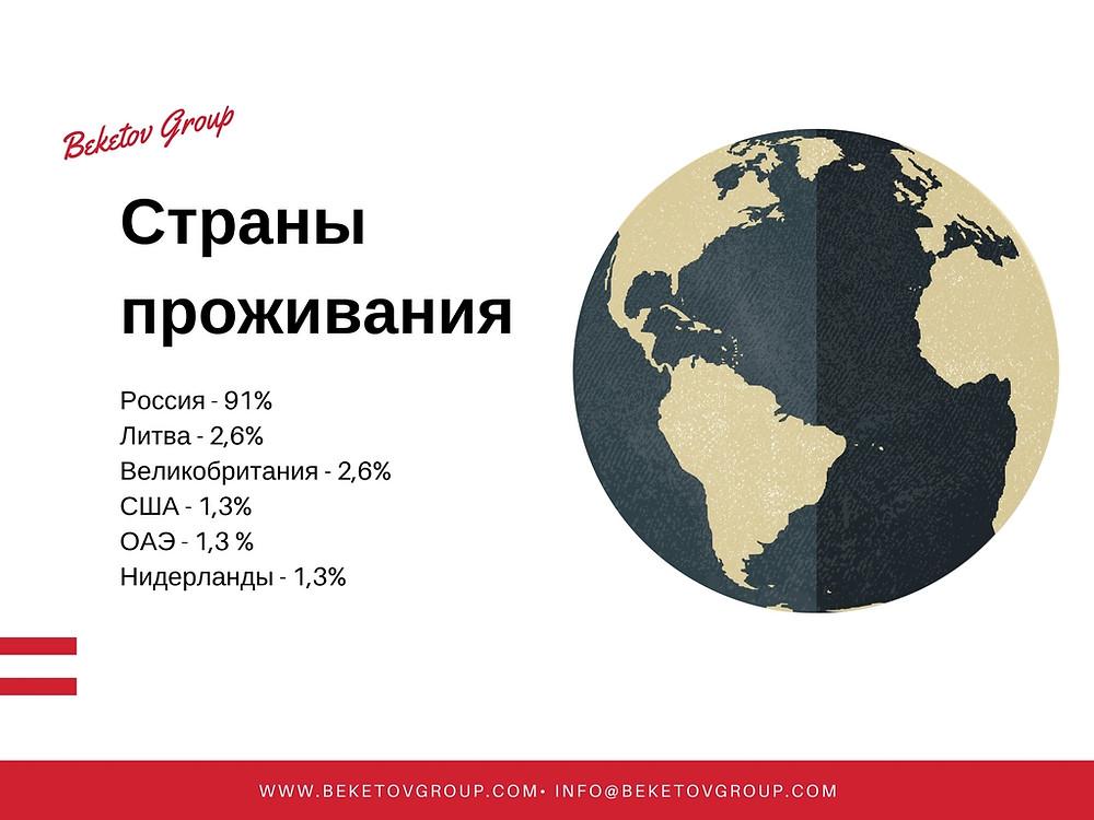 Где живут клиенты карьерного консультанта Beketov Group