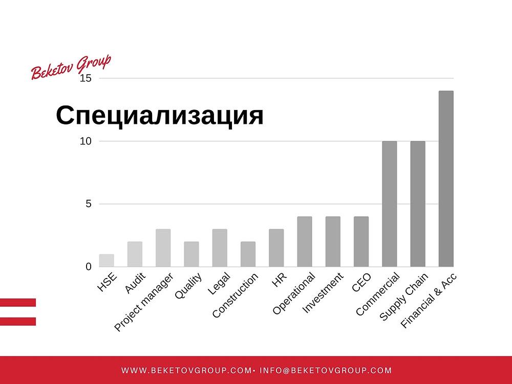 Специализация консультантов Бекетов Груп