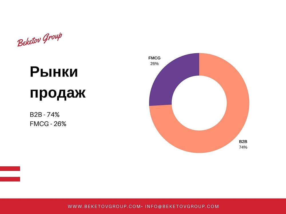 Кто обращается к карьерному консультанту Beketov Group