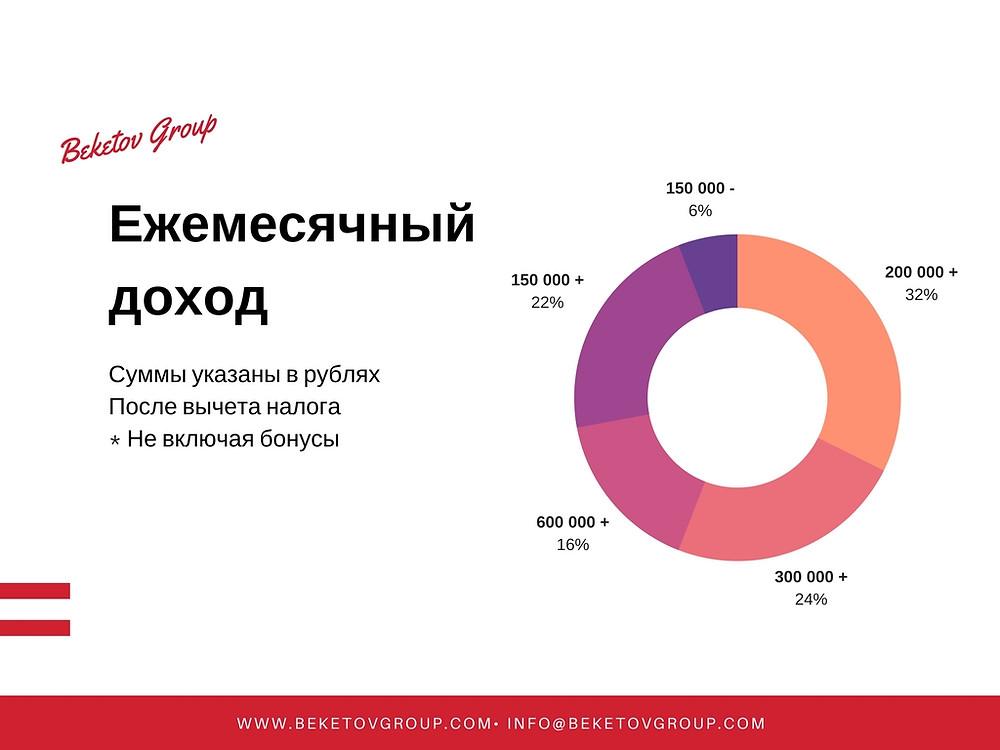 Ежемесячный доход клиентов карьерного консультанта Бекетов Груп