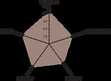 darwin_chart.png